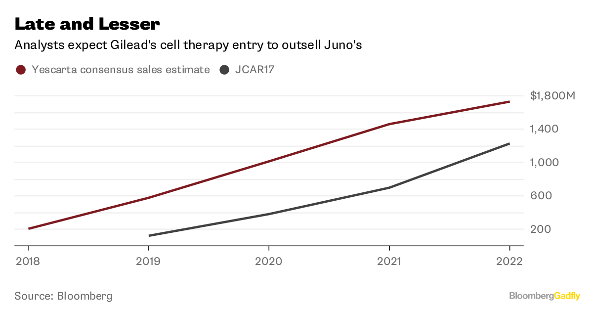 Juno Therapeutics (JUNO) Cut to