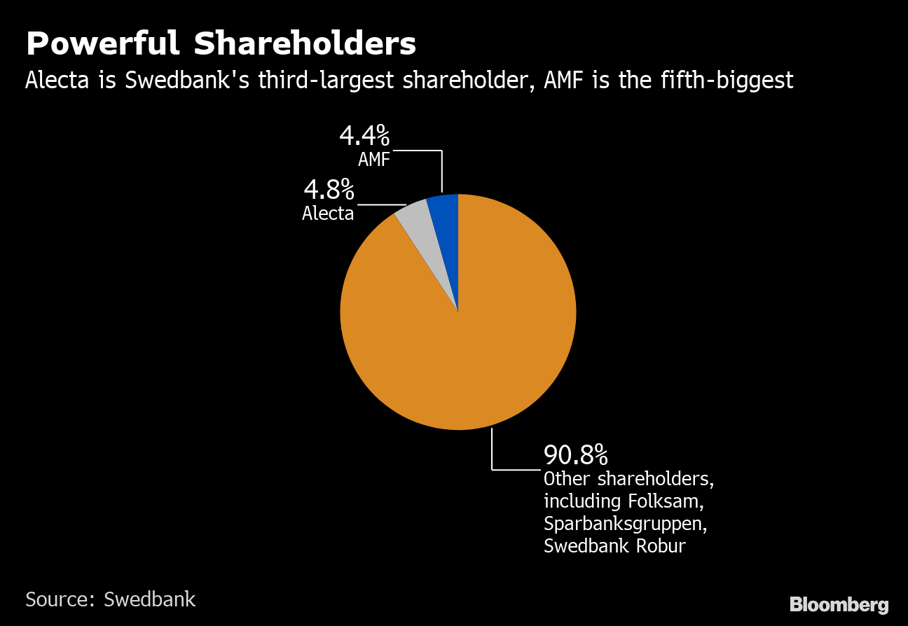 Swedbank Chairman Is Next in Firing Line After CEO Is Ousted - Bloomberg