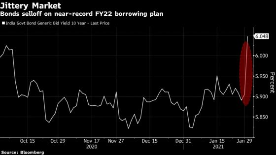 Indian Bonds Tumble on Near-Record Borrowing, Focus Turns to RBI