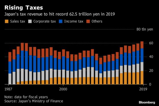Japan's Cabinet Approves Record Budget to Soften Tax-Hike Blow