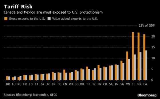 Who's Most at Risk From U.S. Tariffs? Follow Value Added: Chart