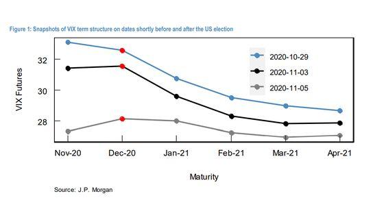 JPMorgan Isn't Sure Why VIX Curve Has Notable December Bump
