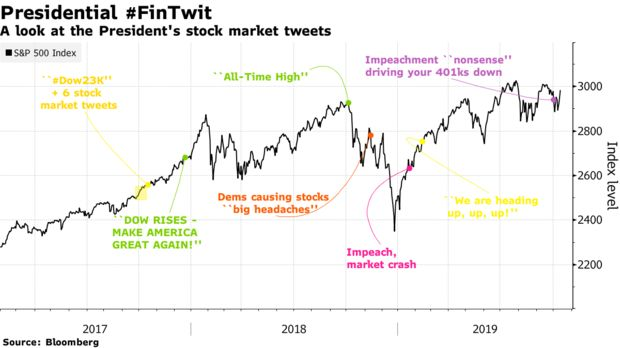 A look at the President's stock market tweets