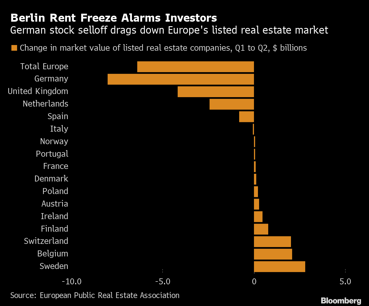 Berlin Rent Freeze Gives Real Estate Stock Investors Cold Feet