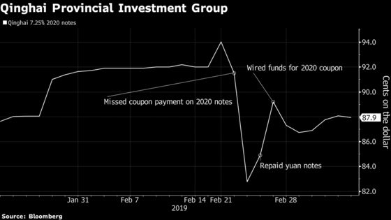 China's Default Scares Are Giving Bond Investors Whiplash