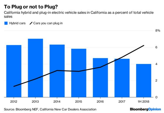 Electric Vehicles' Day Will Come, and It Might Come Suddenly
