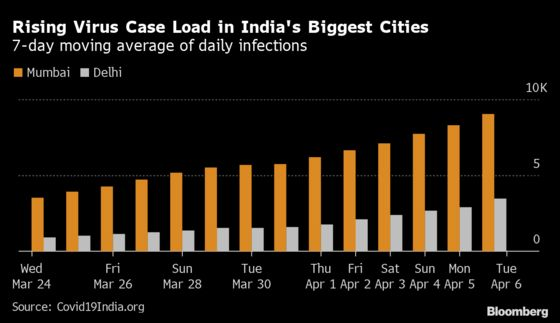 India Takes Step Down QE Road With $14 Billion Bond-Buy Plan