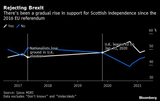 Brexit Britain'sBiggest Test Might Bethe Ability to Survive
