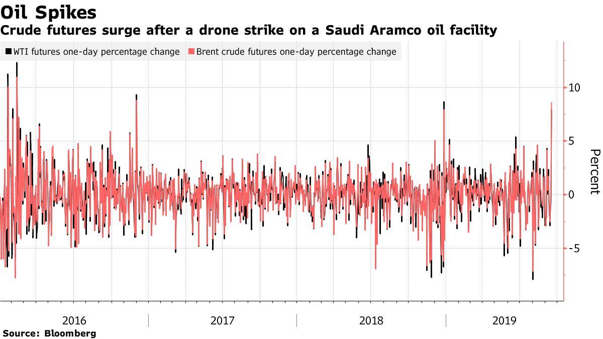 Crude futures surge after a drone strike on a Saudi Aramco oil facility
