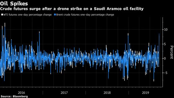 Oil Prices JumpMost on Record After Saudi Arabia Strike