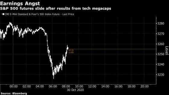 Megacap Tech Disappoints Market Where Nothing's Good Enough