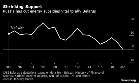 Putin's Unruly Ally Casts Eyes to West as Russian Ties Strain