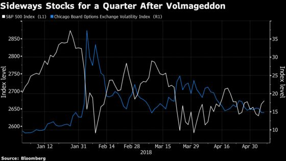 What to Expect From U.S. Stocks After Volatility Goes Haywire