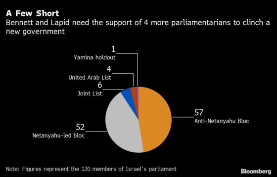 Rivals Edge Closer to Ending Netanyahu's 12-Year Grip on Power