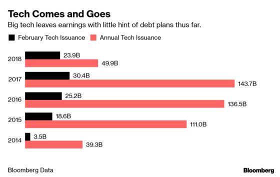 Big Tech, Flush With Cash, Sticks to Sidelines of Bond Market