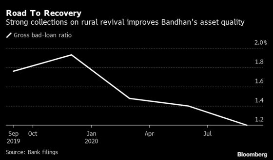 Bandhan Bank to Diversify to Stay as India's Most Profitable