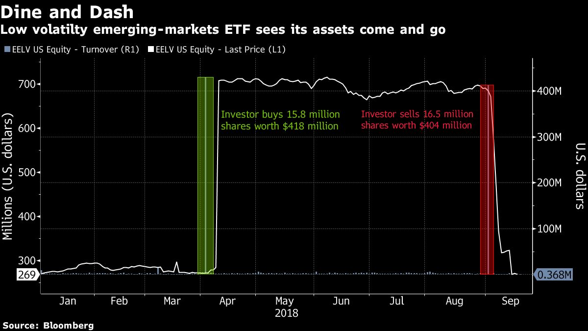 One Investor Yanks More Than Half Of The Assets From Invescos Em
