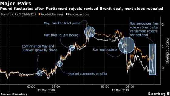 Pound Wobbles After May's Brexit Deal Is Rejected Again