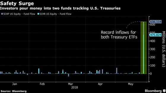 ETF Buyers Flock to Safety by Pouring Cash Into Treasury Funds