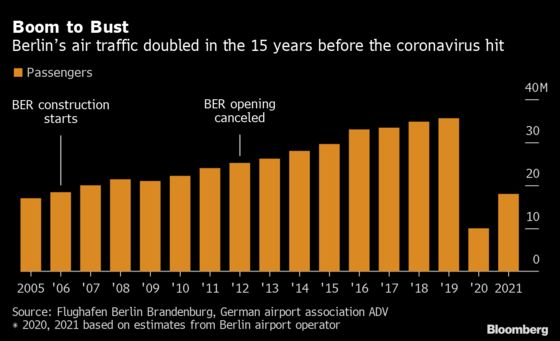 Berlin's $7 Billion Airport Finally Opens in the Depths of a Crisis