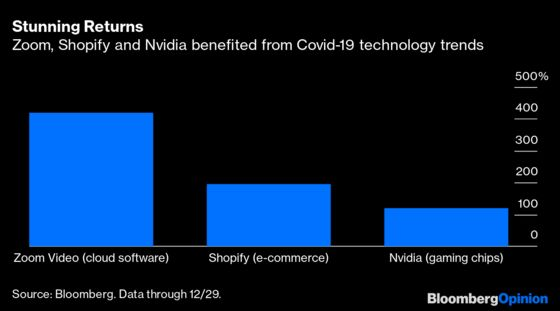 Covid-19 Supercharged 2020's Tech Winners. What About 2021?