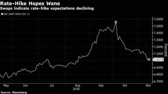 Bond Bulls Breathe Easy as India Rate-Hike Bets Fade on Oil Drop