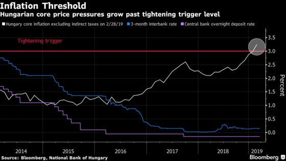Hungary to Buck Global Pause With Start of Monetary Tightening