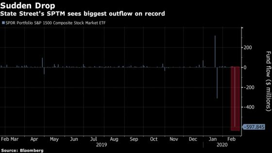 Someone Sold Big Stake in a State Street's U.S. Stock ETF