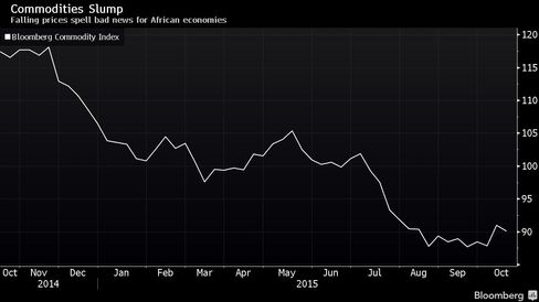 Falling prices spell bad news for African economies