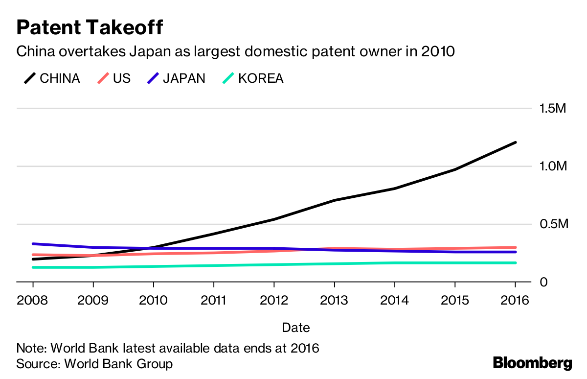 China Claims More Patents Than Any Country—Most Are