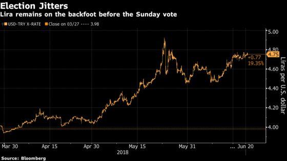 Turkey Bonds Slide as Erdogan Pledges to Cut Rates If Wins Vote