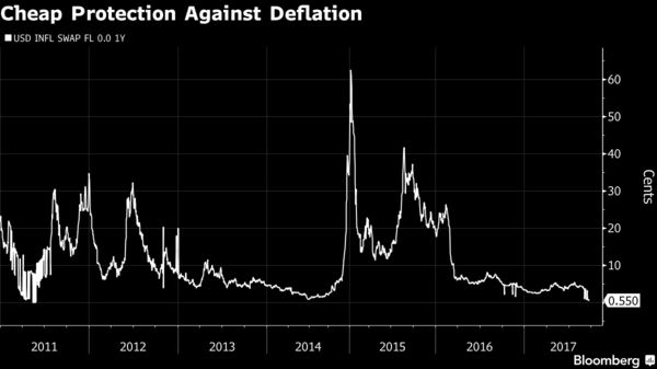 Great depression i am investor the latest leg of softness in the us dollar inflation floor swap isnt likely related to the synchronized global expansion or confidence about the outlook ccuart Images