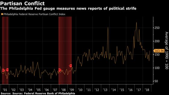 Partisan Bias Is Messing With Asset Prices