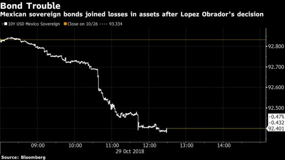 Mexican Assets Tank as Lopez Obrador Cancels Planned Airport