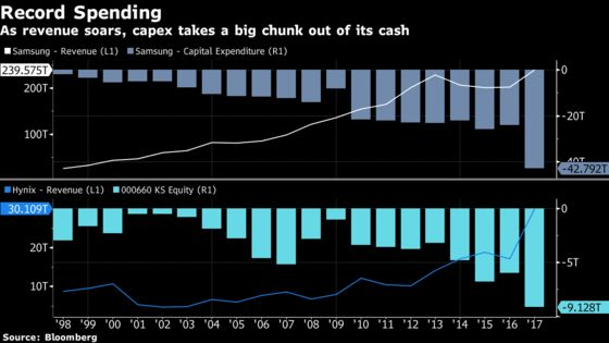 Bust Looms Over $60 Billion Splurge by Korean Chip Giants