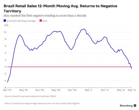Brazil Retail 12m Mov. Avg