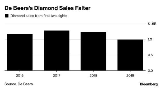 De Beers Sales Sputter Again as Cheap Diamonds Remain Unloved