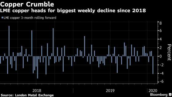 Copper Sees Worst Losing Streak Since 2018 on Virus Fears