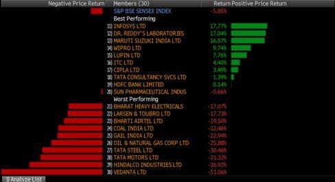 Quarterly returns for Sensex companies