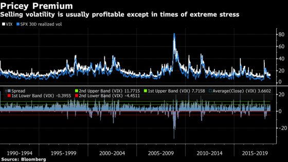 Why Hedge Funds Will Stick With Ever-Risky Short Volatility Trades
