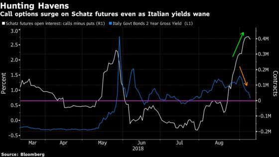 Traders Seek German Shelter While Tiptoeing Into Italy Debt