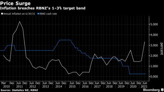 RBNZ Set to Raise Rates Even as Delta Outbreak Shackles Economy