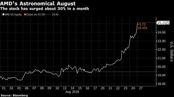 AMD Leads Chip Stock Rally in Longest Winning Streak Since 2016