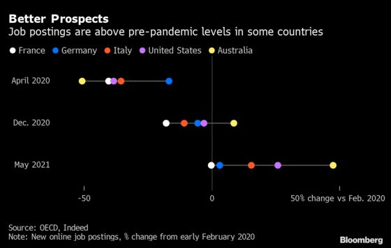 Worst Fears of Enduring Pain for Euro Area Are Subsiding