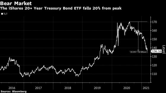 A $15 Billion Treasury ETF Drops 20% From Peak