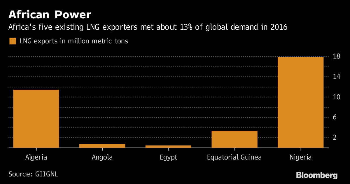 New Africa Gas Comes at the Right Time for Europe