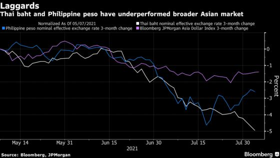 Emerging-Market Currency Bulls Hit Snag as Policy Risks Pile Up