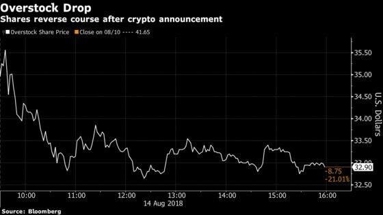 Overstock Loses 21 Percent of Market Value as Crypto Craze Fades