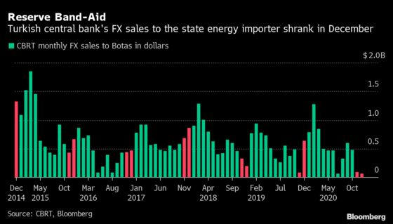 Turkey Slashes Dollar Sales to Energy Giant to Rebuild Reserves