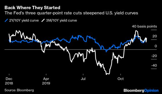 Fearof an Inverted Yield Curve Is Still Alive for 2020